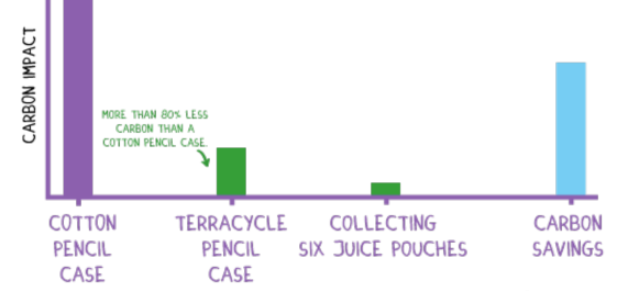 Graph of the carbon impact of TerraCycle products